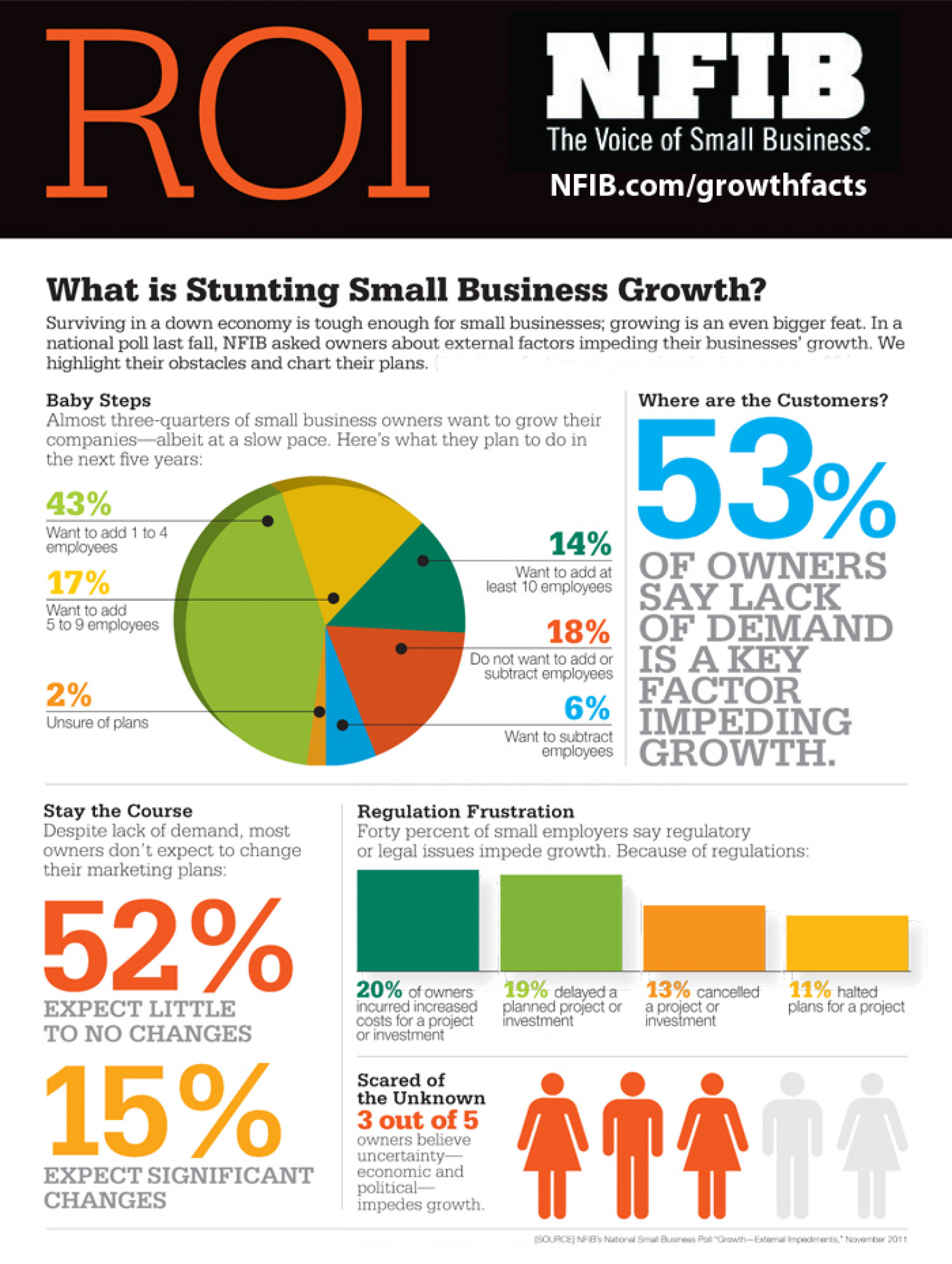 What is Stunting Small Business Growth?  Infographic