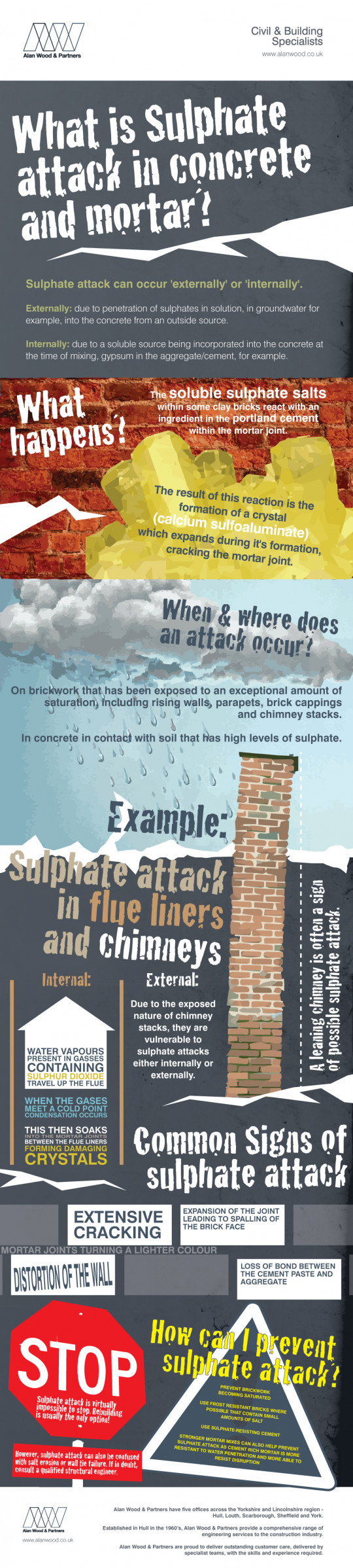 What is Sulphate Attack?