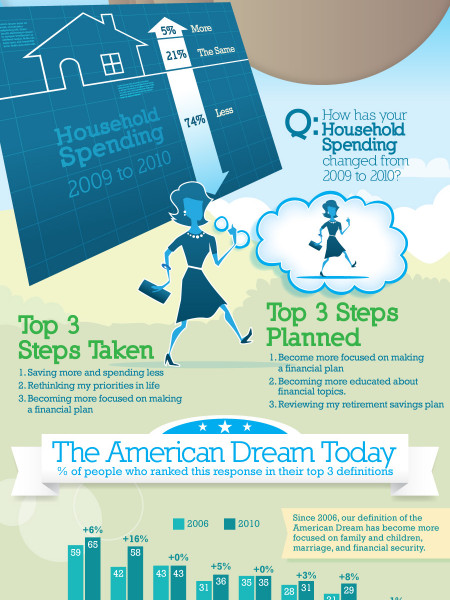 What is the American Dream? Infographic