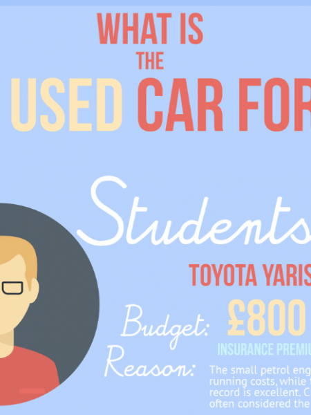What is the best used car for me? Infographic