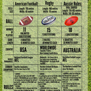 What Is The Difference Between American Football,…