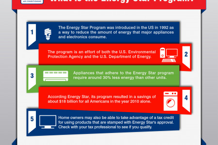 What is the Energy Star Program? Infographic