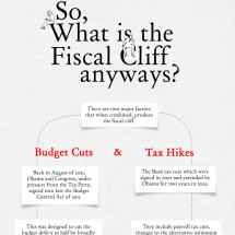 What is the Fiscal Cliff? Infographic