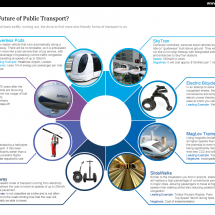 What is the Future of Public Transport? Infographic