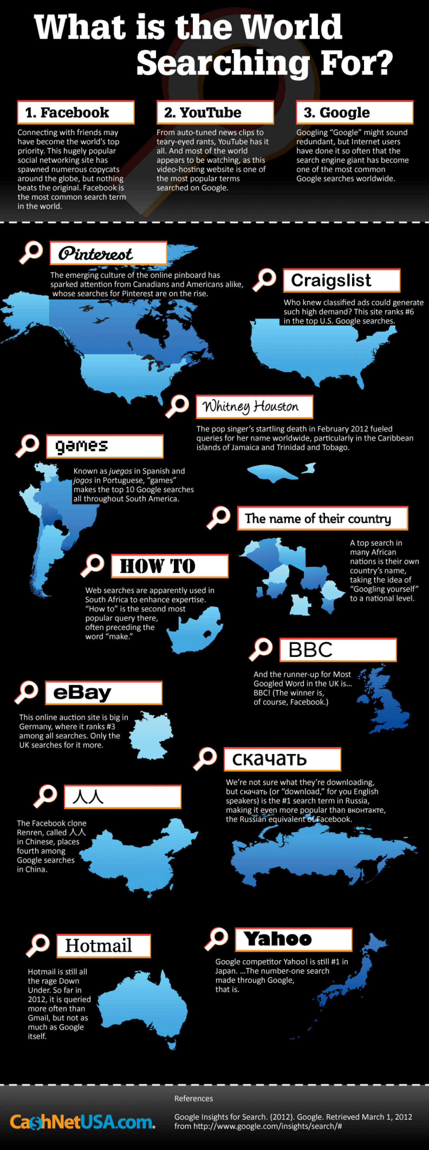What is the World Searching For? Infographic