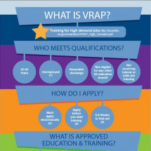 What is VRAP Infographic