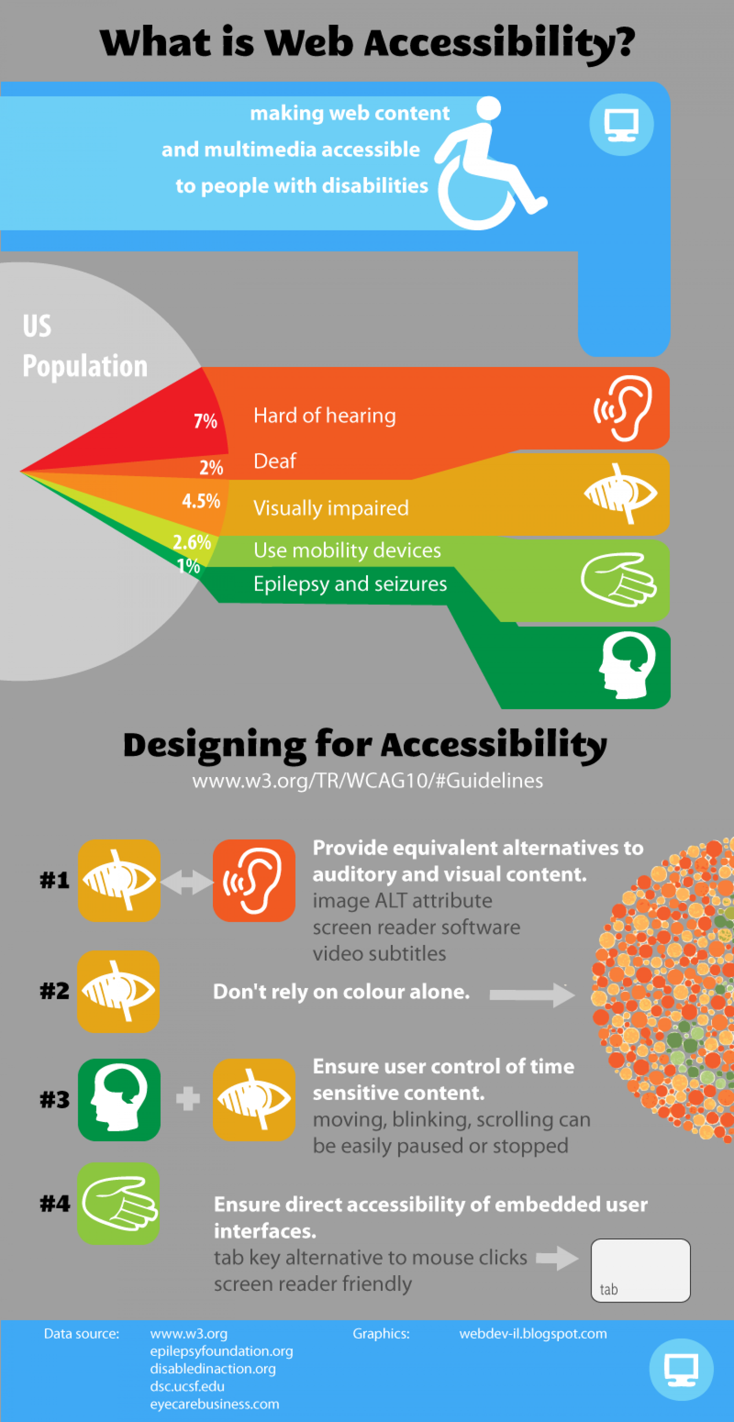 What is Web Accessibility?  Infographic