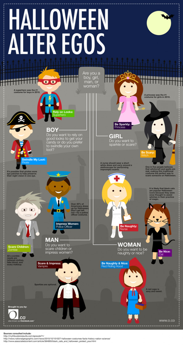 What is Your Halloween Alter Ego? Infographic