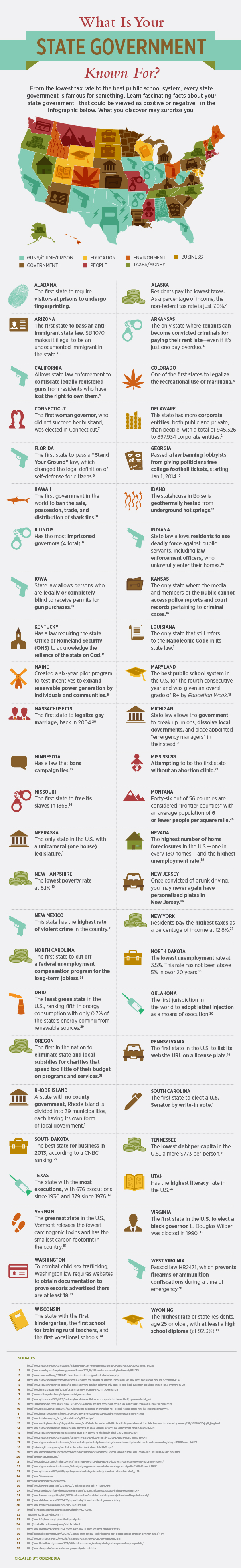 What Is Your State Government Known For #Infographic