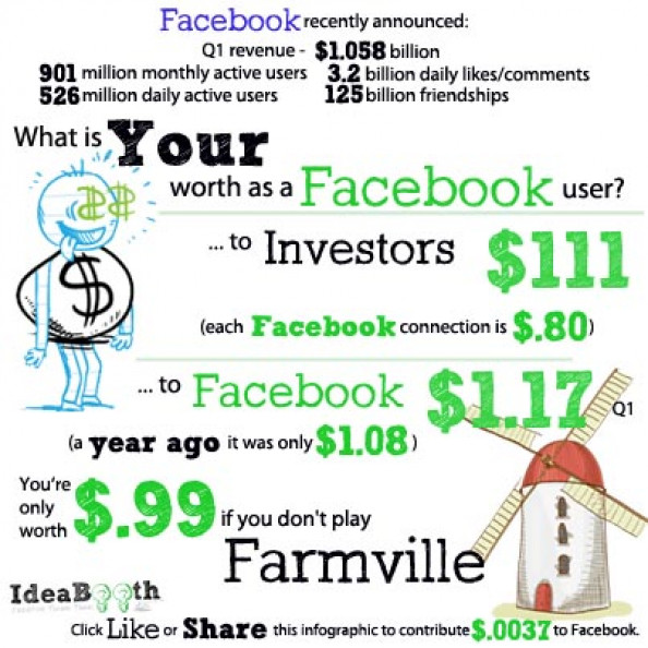 What is Your Worth as a Facebook User Infographic