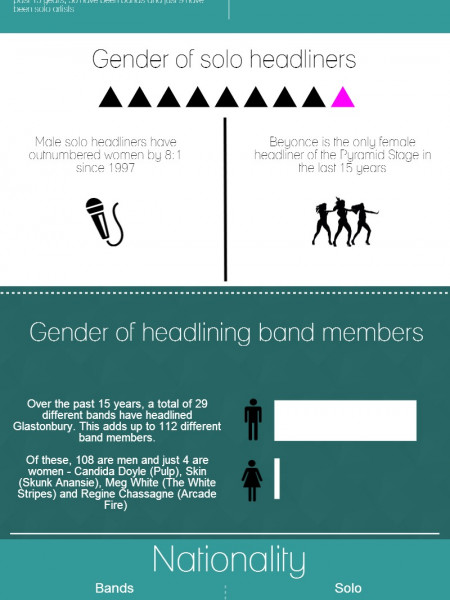 What it takes to be a Glastonbury headliner Infographic