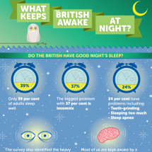 What Keeps The British Awake At Night? Infographic