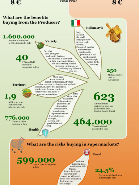 Buying extra virgin olive oil from the producer vs. to the supermarket Infographic