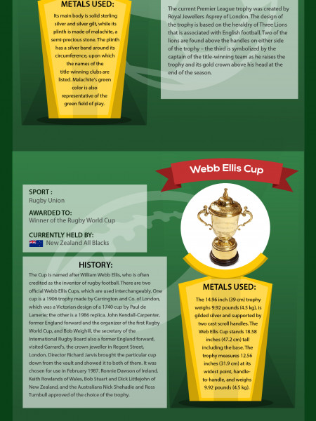 what kind of metals are trophies made of infographic Infographic