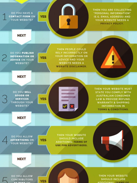 What Legals Do I Need for My Website? Infographic