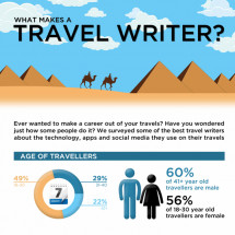 What Makes A Travel Writer Infographic