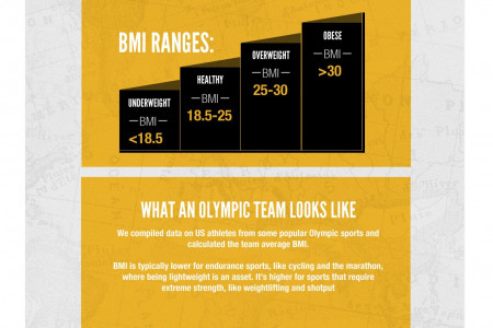 What Makes An Olympic Body? Infographic