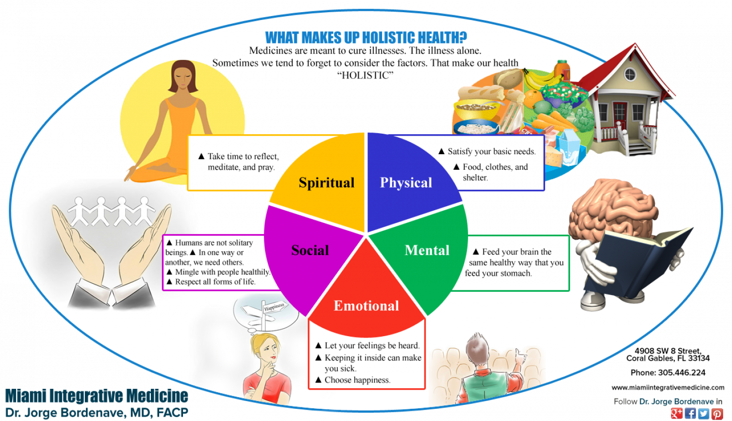 What Makes Health Holistic? Infographic