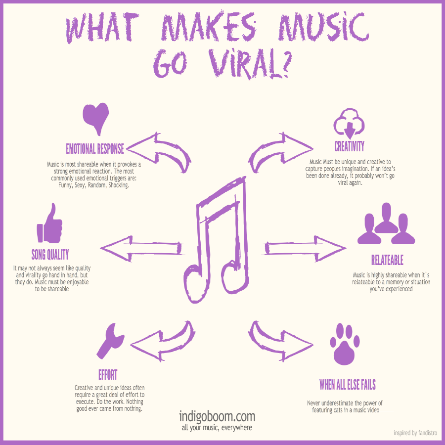 how to make your youtube video go viral