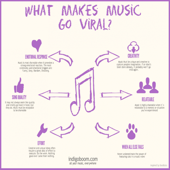 What Makes Music Viral