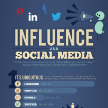 What Makes Social Media so Influential? Infographic
