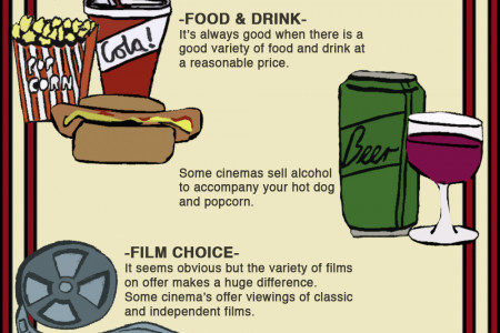 What makes the perfect cinema experience Infographic