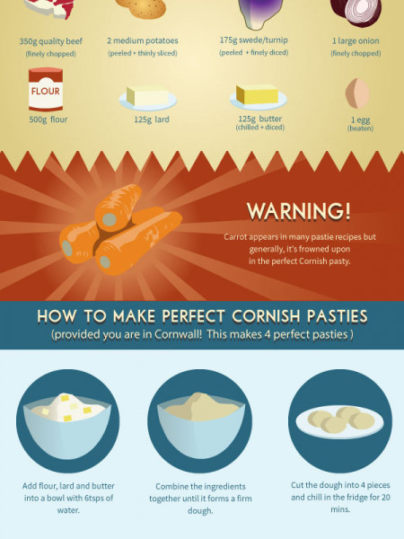 What Makes The Perfect Cornish Pasty Infographic
