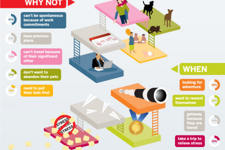 What makes you spontaneous? Infographic