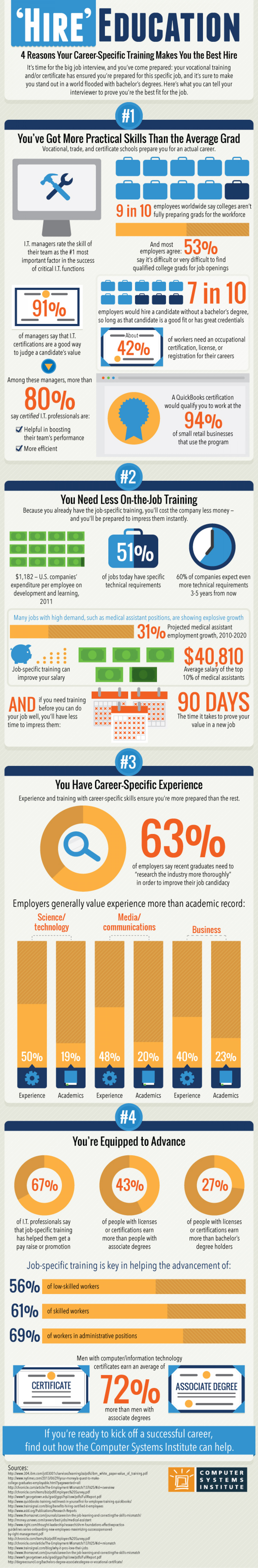 What Makes You The Best Hire Infographic