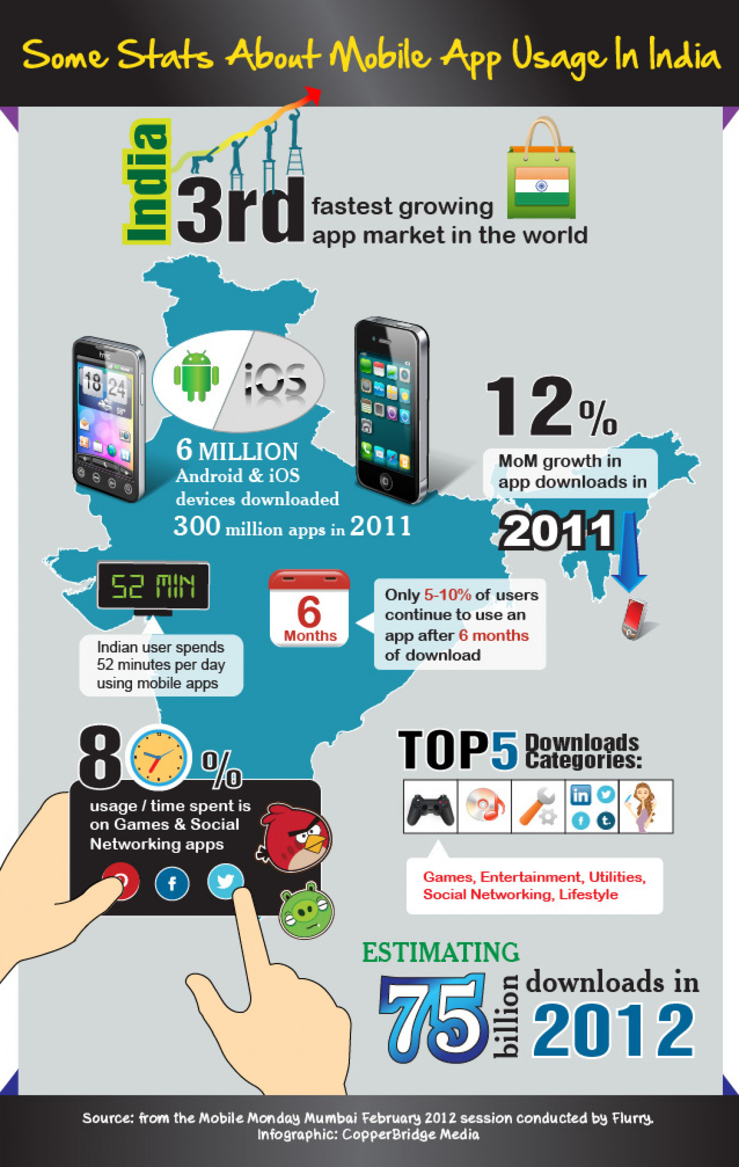What marketers need to know about mobile App Usage in India? Infographic