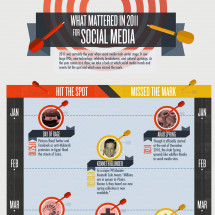 What Mattered in 2011 for Social Media Infographic
