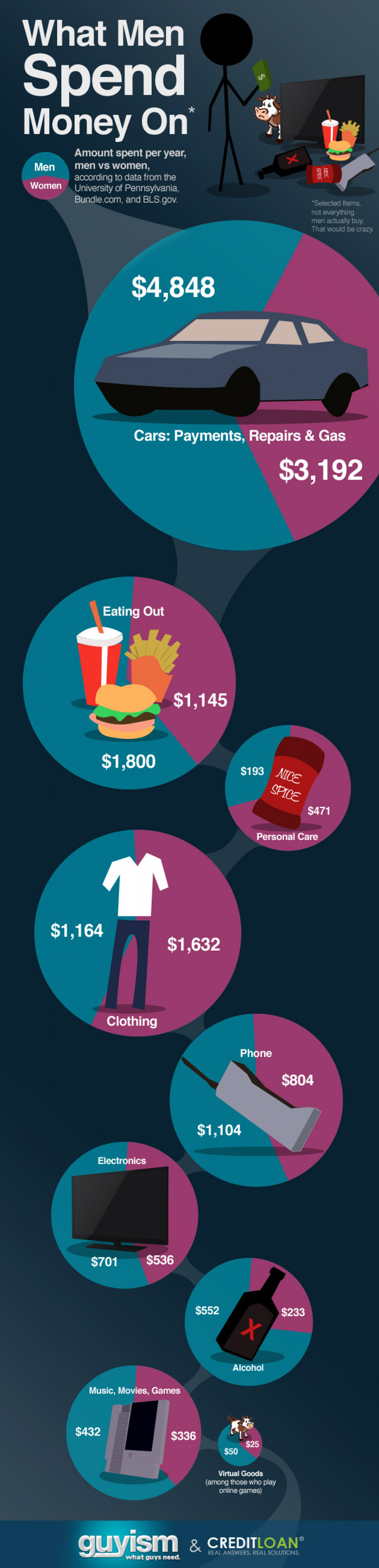 What Men Spend Money On Infographic