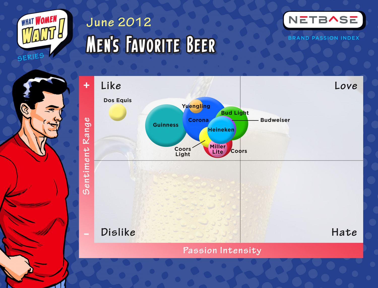 What Men Want - Beer Infographic