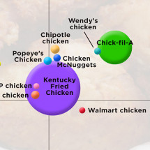 What Men Want - Chicken Infographic