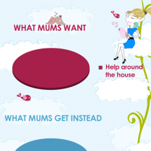 What Mums Want Infographic
