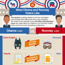 What Obama and Romney Voters Like Infographic