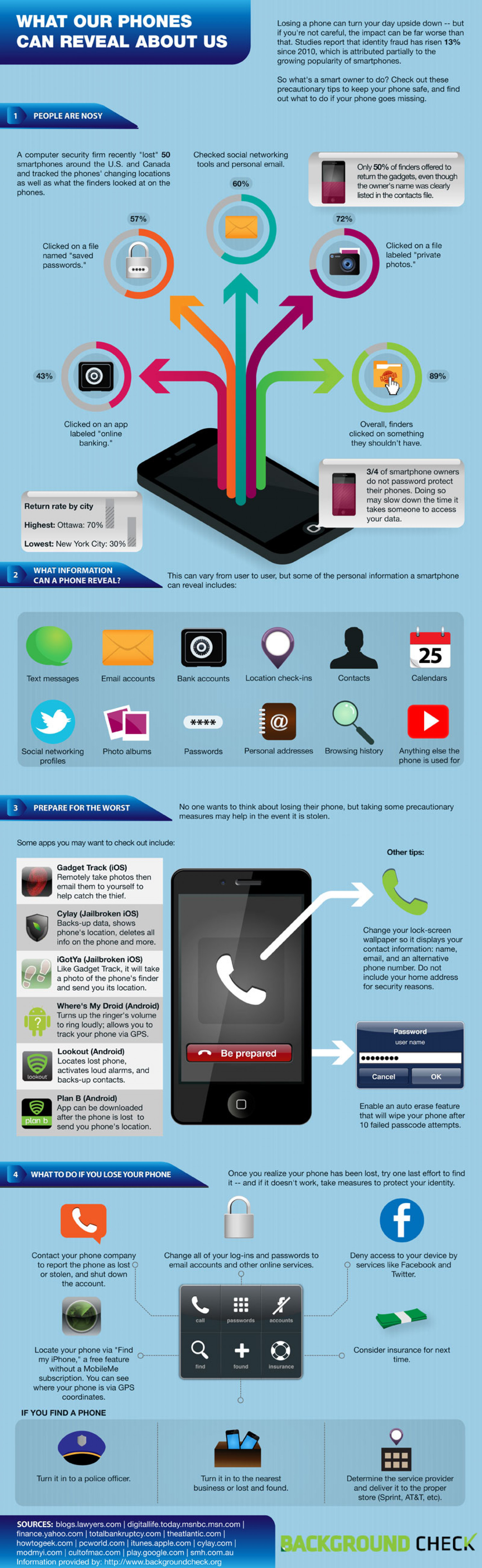 What Our Phones Can Reveal About Us Infographic