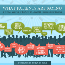 What patients are saying Infographic