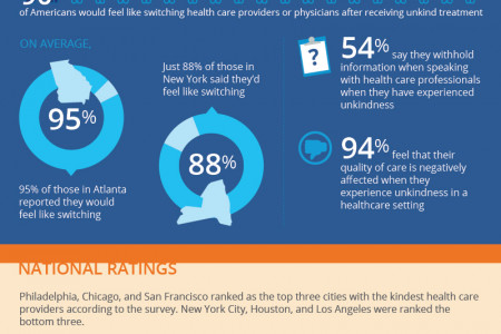 What Patients Really Care About Infographic
