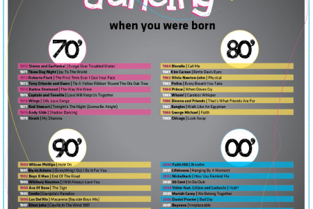 What people were dancing when you were born Infographic