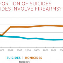 What proportion of suicides and homicides involve guns?        Infographic