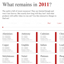 What remains in.. Infographic