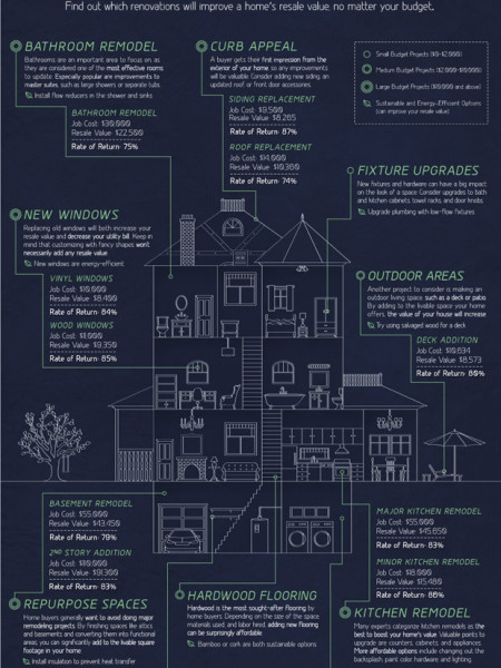 What Renovations Have the Best Resale Value? Infographic