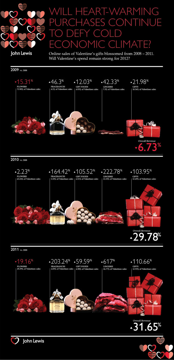 What sells well for Valentine&#039;s Day? Infographic