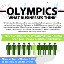 What Small Businesses Think About The Olympics Infographic