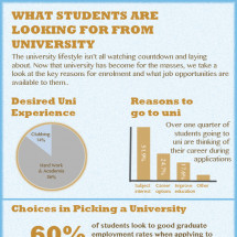 What students are looking for from university.. Infographic