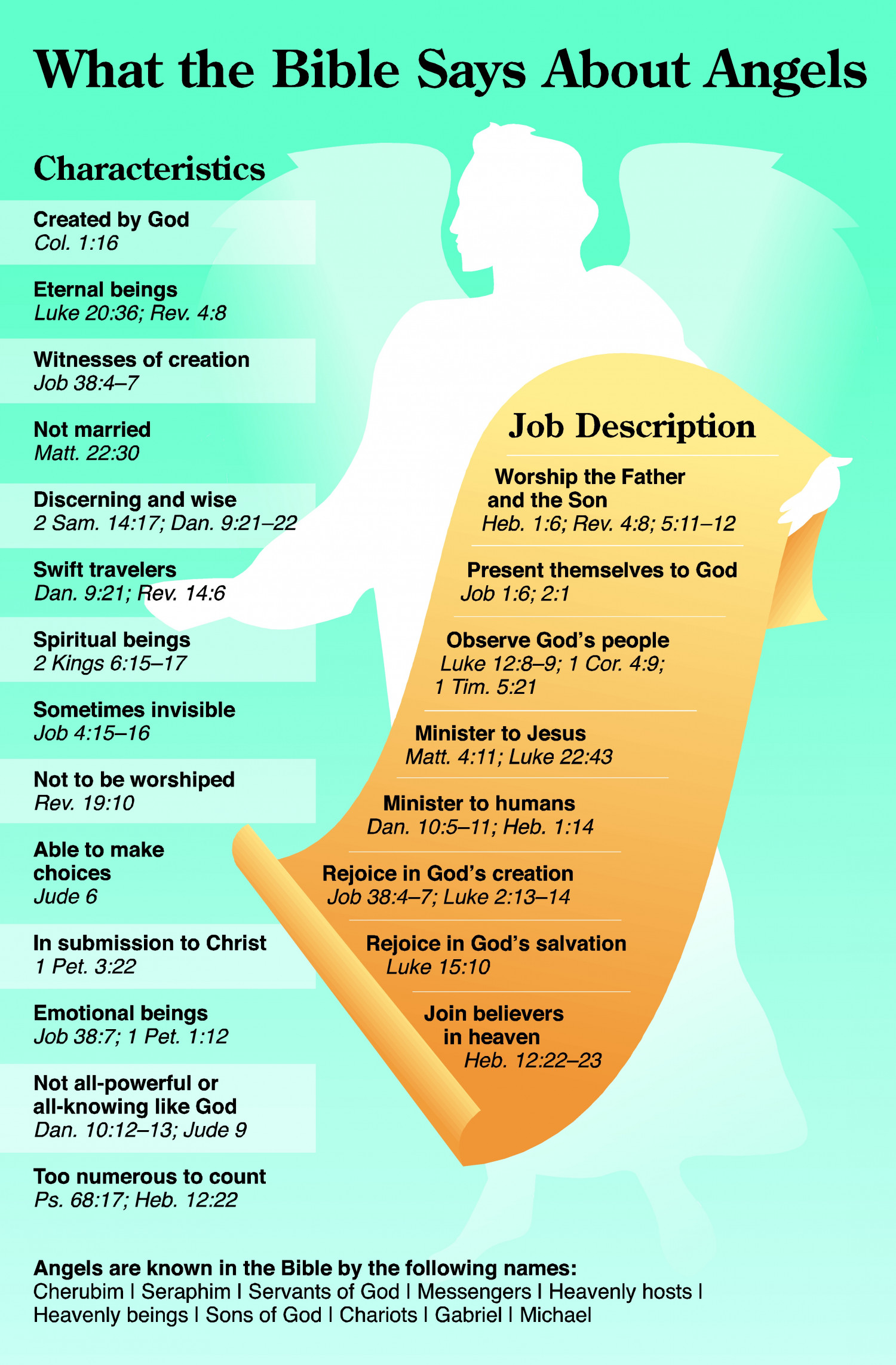 What the Bible Says about Angels Infographic