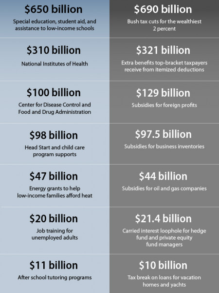 What the Debt Deal Costs  Infographic