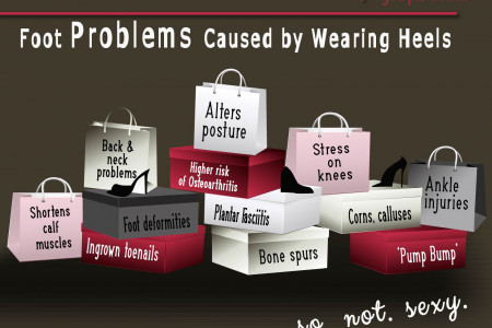 What the Experts are Saying About Wearing Heels Infographic