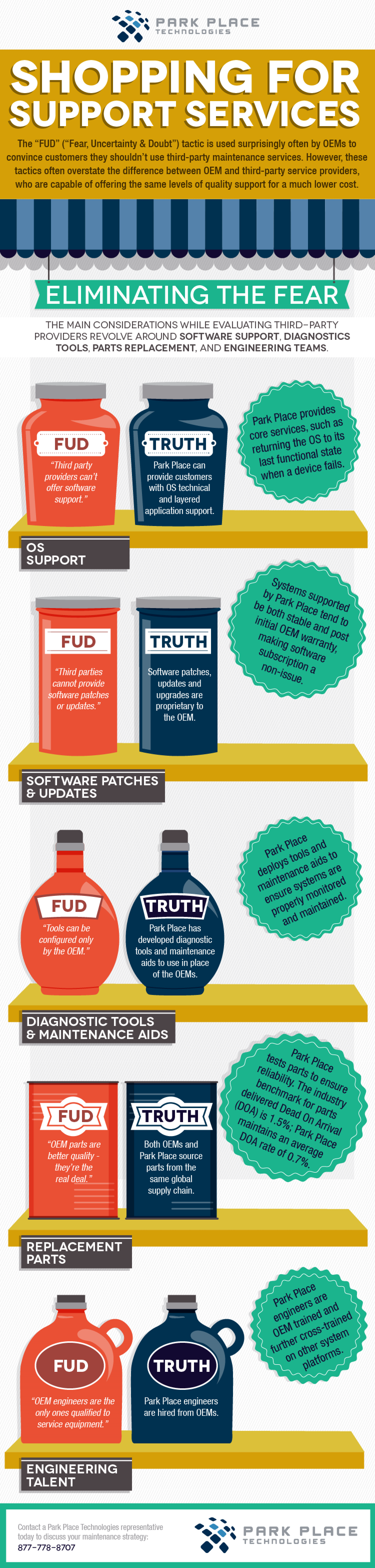 What the FUD? Infographic